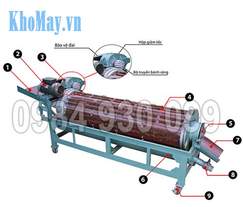 Hình ảnh: Cấu tạo của Máy rửa nông sản 3A XD500